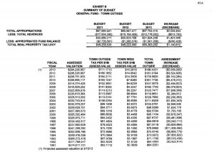2013 Approved Budget 45A